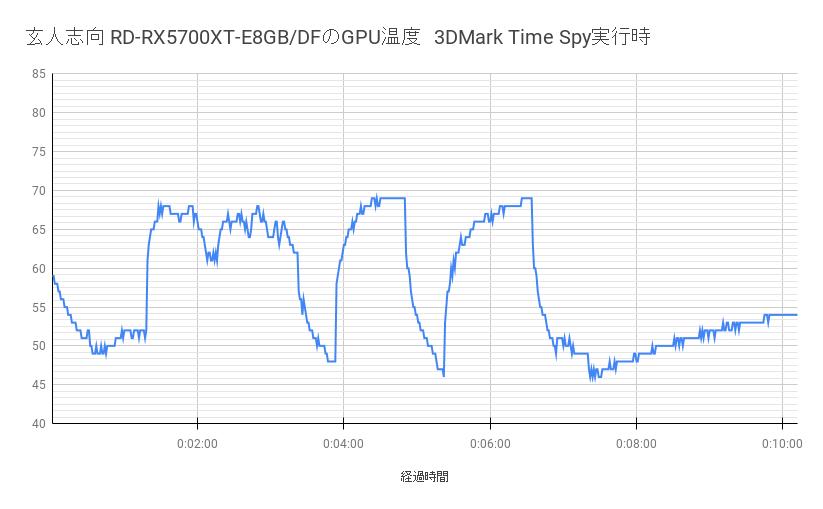 玄人志向 RD-RX5700XT-E8GB/DFの温度